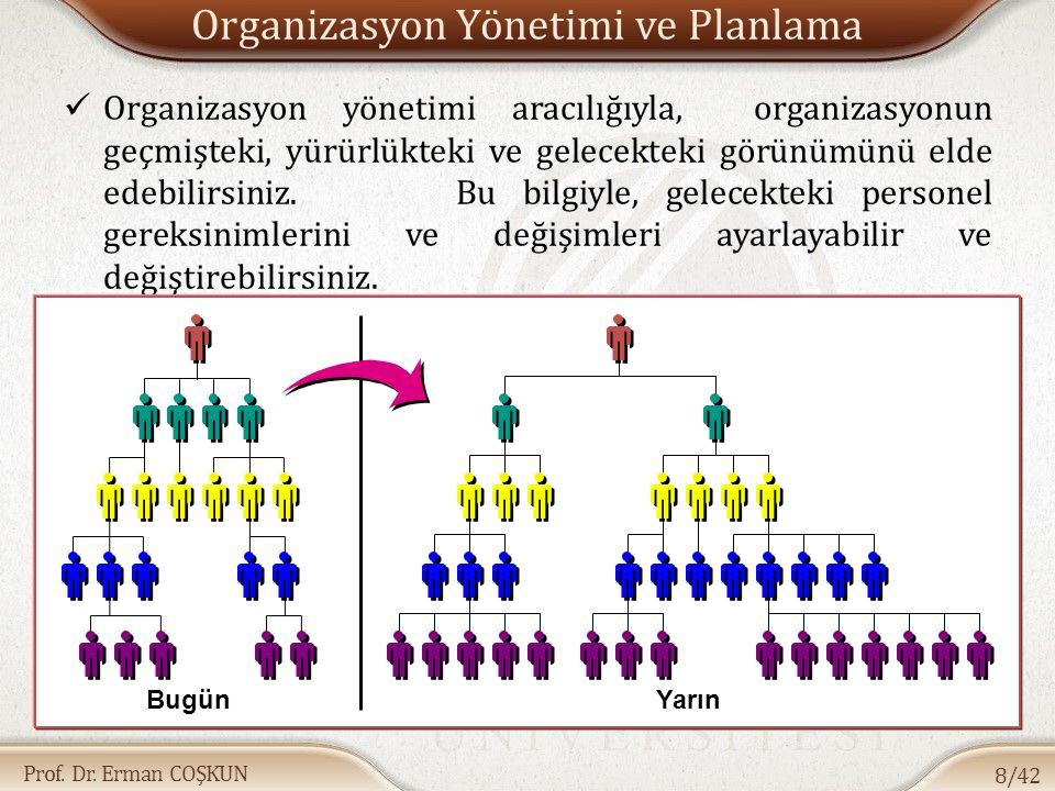 Prof. Dr. Erman COŞKUN Organizasyon Yönetimi ve Planlama Organizasyon yönetimi aracılığıyla, organizasyonun geçmişteki, yürürlükteki ve gelecekteki gö
