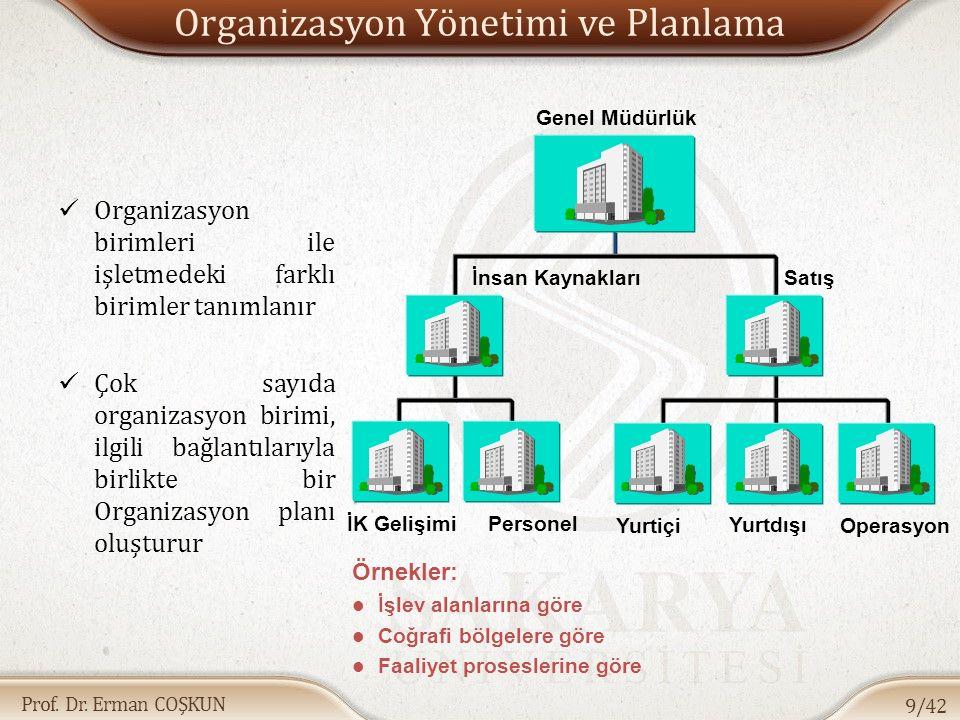 Prof. Dr. Erman COŞKUN Organizasyon Yönetimi ve Planlama Organizasyon birimleri ile işletmedeki farklı birimler tanımlanır Çok sayıda organizasyon bir
