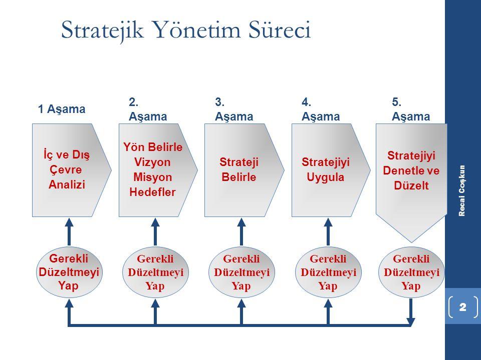 Recai Coşkun 2 Stratejik Yönetim Süreci Strateji Belirle Yön Belirle Vizyon Misyon Hedefler İç ve Dış Çevre Analizi Stratejiyi Uygula Gerekli Düzeltme