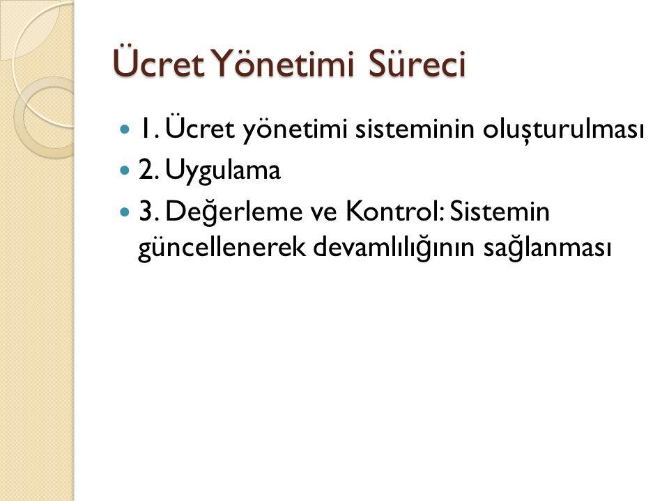Ücret Yönetimi Süreci 1. Ücret yönetimi sisteminin oluşturulması 2.