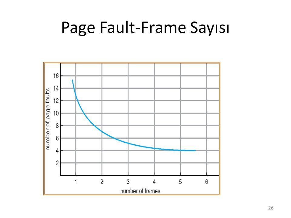 Page Fault-Frame Sayısı 26