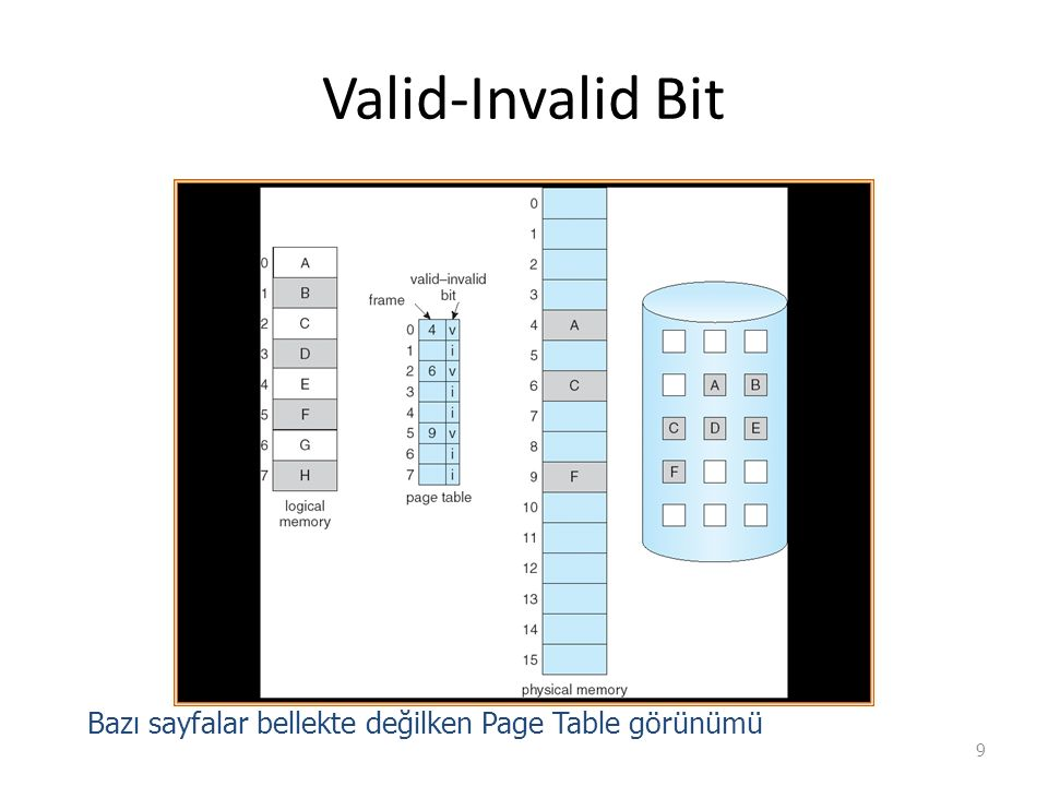 Valid-Invalid Bit 9 Bazı sayfalar bellekte değilken Page Table görünümü