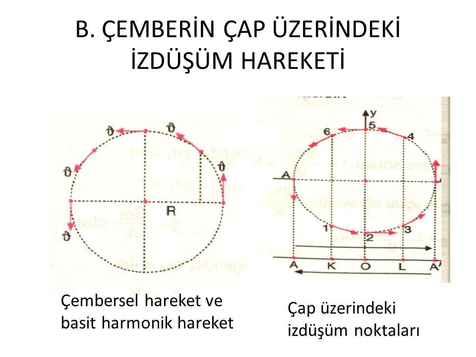 B. ÇEMBERİN ÇAP ÜZERİNDEKİ İZDÜŞÜM HAREKETİ Çap üzerindeki izdüşüm noktaları Çembersel hareket ve basit harmonik hareket