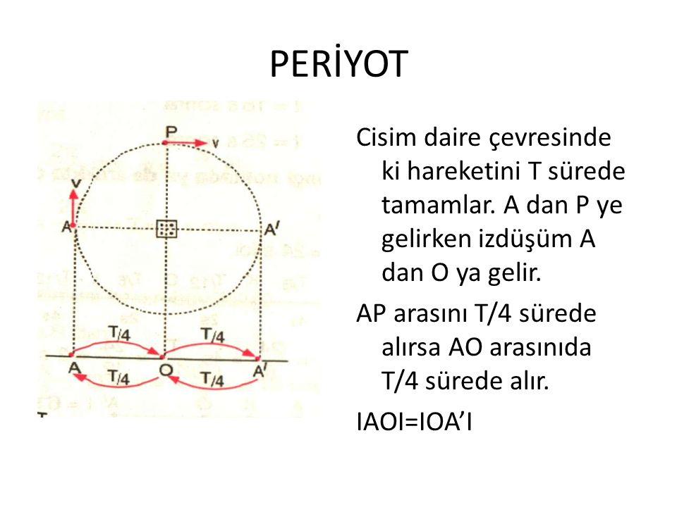 PERİYOT Cisim daire çevresinde ki hareketini T sürede tamamlar. A dan P ye gelirken izdüşüm A dan O ya gelir. AP arasını T/4 sürede alırsa AO arasınıd