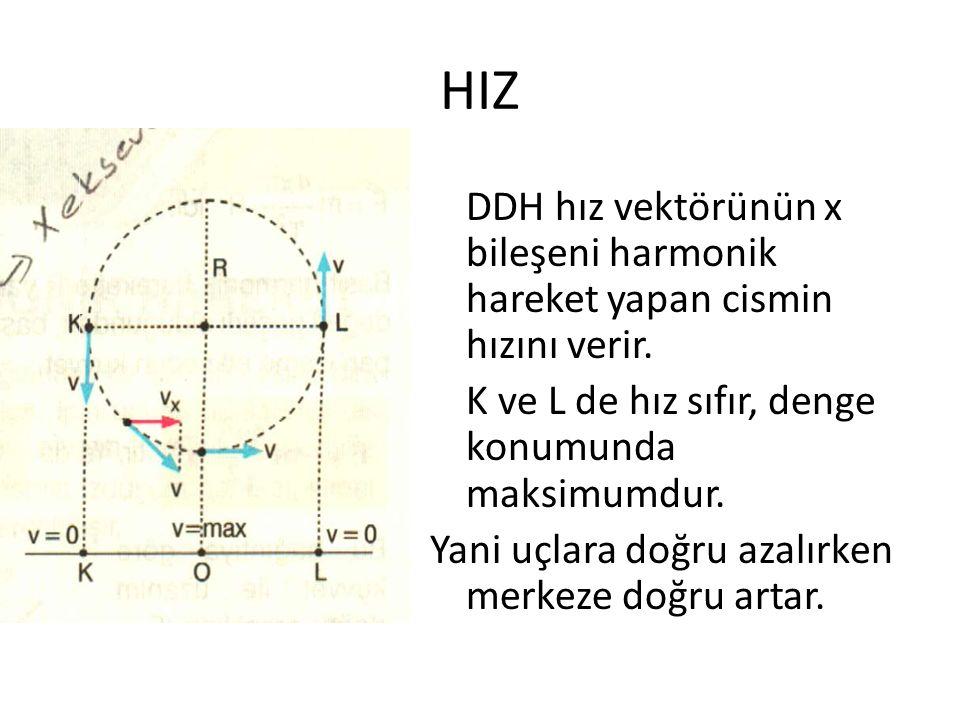 HIZ DDH hız vektörünün x bileşeni harmonik hareket yapan cismin hızını verir. K ve L de hız sıfır, denge konumunda maksimumdur. Yani uçlara doğru azal