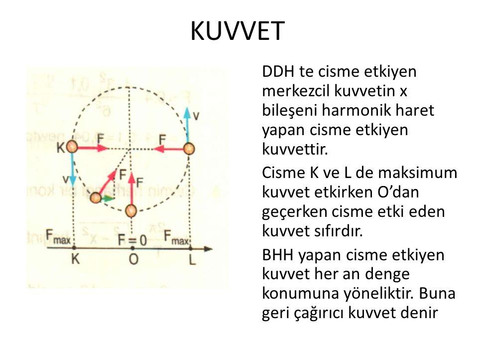 KUVVET DDH te cisme etkiyen merkezcil kuvvetin x bileşeni harmonik haret yapan cisme etkiyen kuvvettir. Cisme K ve L de maksimum kuvvet etkirken O'dan