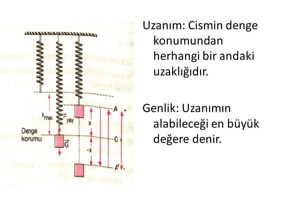 Periyot(T): bir titreşimbir salınım Periyot(T): AA' arasında basit harmonik hareket yapan cismin A'dan harekete başlayıp tekrar A'ya dönmesine bir titreşim ya da bir salınım denir.
