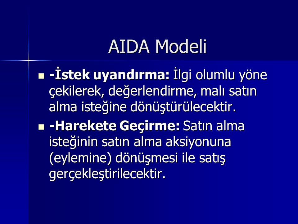 AIDA Modeli -İstek uyandırma: İlgi olumlu yöne çekilerek, değerlendirme, malı satın alma isteğine dönüştürülecektir.