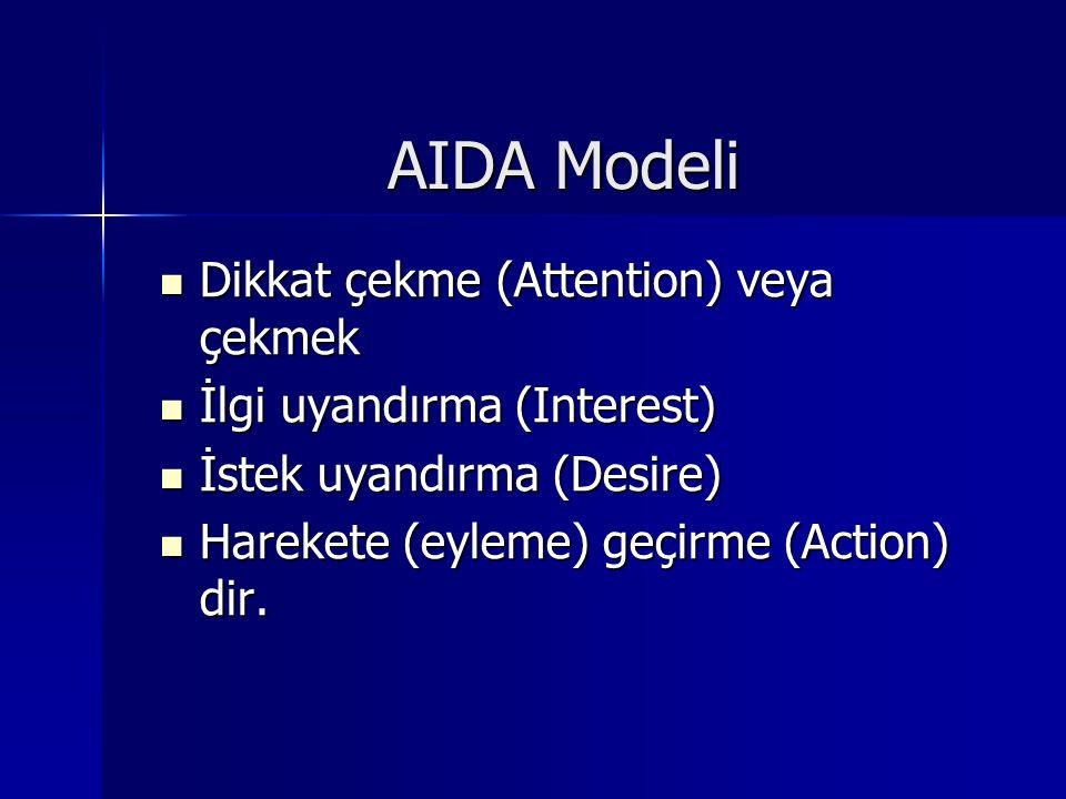 AIDA Modeli Dikkat çekme (Attention) veya çekmek Dikkat çekme (Attention) veya çekmek İlgi uyandırma (Interest) İlgi uyandırma (Interest) İstek uyandırma (Desire) İstek uyandırma (Desire) Harekete (eyleme) geçirme (Action) dir.