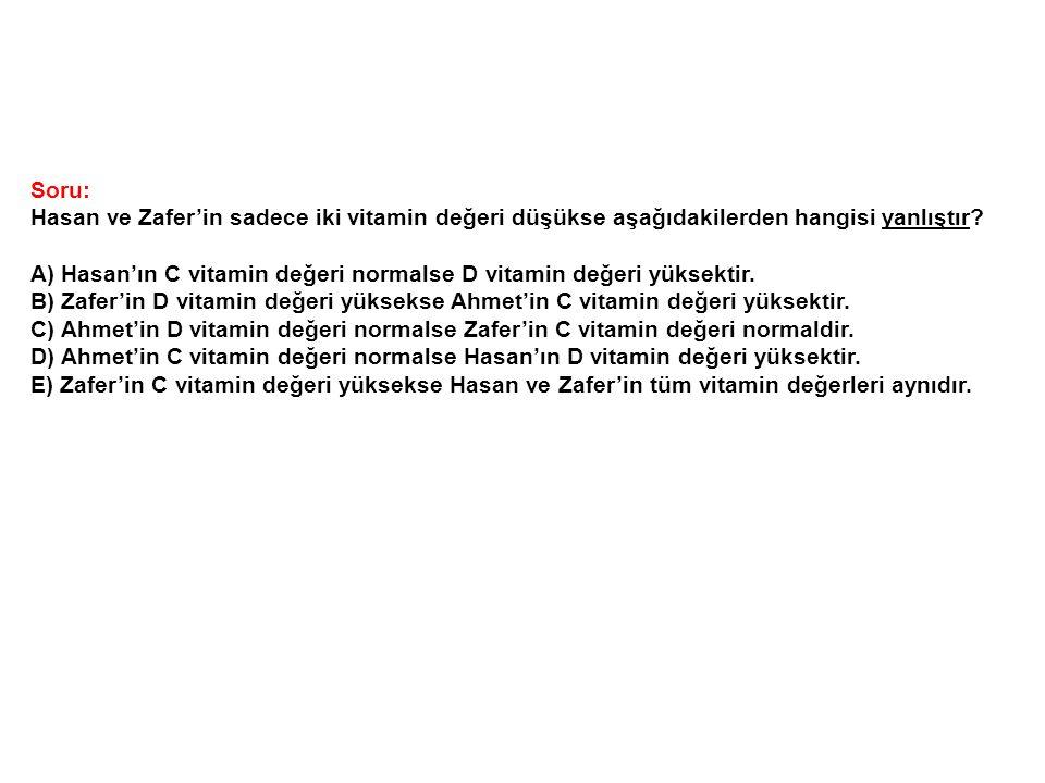 Soru: Hasan ve Zafer'in sadece iki vitamin değeri düşükse aşağıdakilerden hangisi yanlıştır? A) Hasan'ın C vitamin değeri normalse D vitamin değeri yü