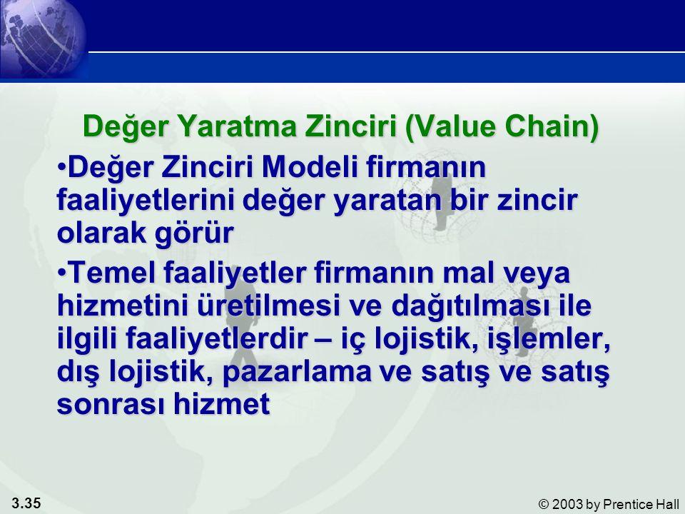 3.35 © 2003 by Prentice Hall Değer Yaratma Zinciri (Value Chain) Değer Zinciri Modeli firmanın faaliyetlerini değer yaratan bir zincir olarak görürDeğ