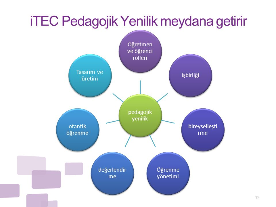 iTEC Pedagojik Yenilik meydana getirir 12 pedagojik yenilik Öğretmen ve öğrenci rolleri işbirliği bireyselleşti rme Öğrenme yönetimi değerlendir me otantik öğrenme Tasarım ve üretim