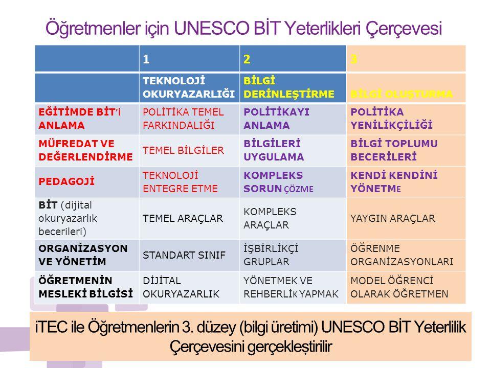 Öğretmenler için UNESCO BİT Yeterlikleri Çerçevesi 123 TEKNOLOJİ OKURYAZARLIĞI BİLGİ DERİNLEŞTİRMEBİLGİ OLUŞTURMA EĞİTİMDE BİT 'İ ANLAMA POLİTİKA TEME