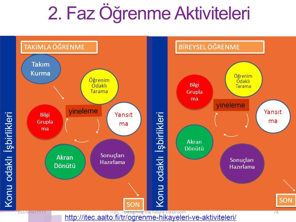2. Faz Öğrenme Aktiviteleri DD/MM/YYYYiTEC - Designing the future classroom74 Bilgi Grupla ma yineleme Bilgi Grupla ma Öğrenim Odaklı Tarama Sonuçları