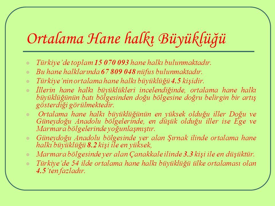 Ortalama Hane halkı Büyüklüğü Türkiye'de toplam 15 070 093 hane halkı bulunmaktadır. Bu hane halklarında 67 809 048 nüfus bulunmaktadır. Türkiye'nin o