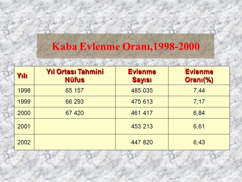 Kaba Evlenme Oranı,1998-2000Yılı Yıl Ortası Tahmini Nüfus Evlenme Sayısı Evlenme Oranı(%) 199865 157485 0357,44 199966 293475 6137,17 200067 420461 41