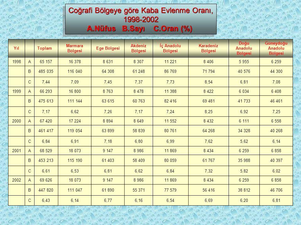 Coğrafi Bölgeye göre Kaba Evlenme Oranı, 1998-2002 A.Nüfus B.Sayı C.Oran (%) Coğrafi Bölgeye göre Kaba Evlenme Oranı, 1998-2002 A.Nüfus B.Sayı C.Oran (%) YılToplam Marmara Bölgesi Ege Bölgesi Akdeniz Bölgesi İç Anadolu Bölgesi Karadeniz Bölgesi Doğu Anadolu Bölgesi Güneydoğu Anadolu Bölgesi 1998A65 15716 3788 6318 30711 2218 4065 9556 259 B485 035116 04064 30861 24886 76971 79440 57644 300 C7,447,097,457,377,738,546,817,08 1999A66 29316 8008 7638 47811 3888 4226 0346 408 B475 613111 14463 61560 76382 41669 48141 73346 461 C7,176,627,267,177,248,256,927,25 2000A67 42017 2248 8948 64911 5528 4326 1116 558 B461 417119 05463 89958 83980 76164 26834 32840 268 C6,846,917,186,806,997,625,626,14 2001A68 52918 0739 1478 98611 8698 4346 2596 858 B453 213115 19061 40358 40980 05961 76735 98840 397 C6,616,536,816,626,847,325,826,02 2002A69 62618 0739 1478 98611 8698 4346 2596 858 B447 820111 04761 89055 37177 57956 41638 81246 706 C6,436,146,776,166,546,696,206,81