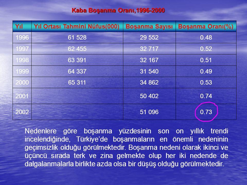 Kaba Boşanma Oranı,1996-2000 YılYıl Ortası Tahmini Nüfus(000)Boşanma SayısıBoşanma Oranı(%) 199661 52829 5520.48 199762 45532 7170.52 199863 39132 1670.51 199964 33731 5400.49 200065 31134 8620.53 200150 4020.74 200251 0960.73 Nedenlere göre boşanma yüzdesinin son on yıllık trendi incelendiğinde, Türkiye'de boşanmaların en önemli nedeninin geçimsizlik olduğu görülmektedir.