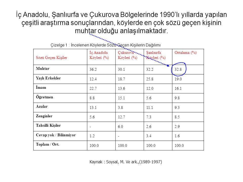 İç Anadolu, Şanlıurfa ve Çukurova Bölgelerinde 1990'lı yıllarda yapılan çeşitli araştırma sonuçlarından, köylerde en çok sözü geçen kişinin muhtar olduğu anlaşılmaktadır.