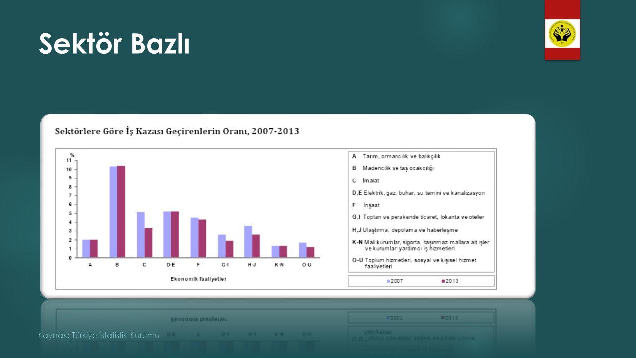 Sektör Bazlı Kaynak: Türkiye İstatistik Kurumu