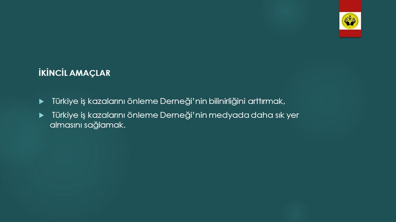 İKİNCİL AMAÇLAR  Türkiye iş kazalarını önleme Derneği'nin bilinirliğini arttırmak,  Türkiye iş kazalarını önleme Derneği'nin medyada daha sık yer al