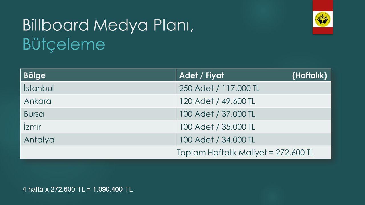 Billboard Medya Planı, Bütçeleme 4 hafta x 272.600 TL = 1.090.400 TL