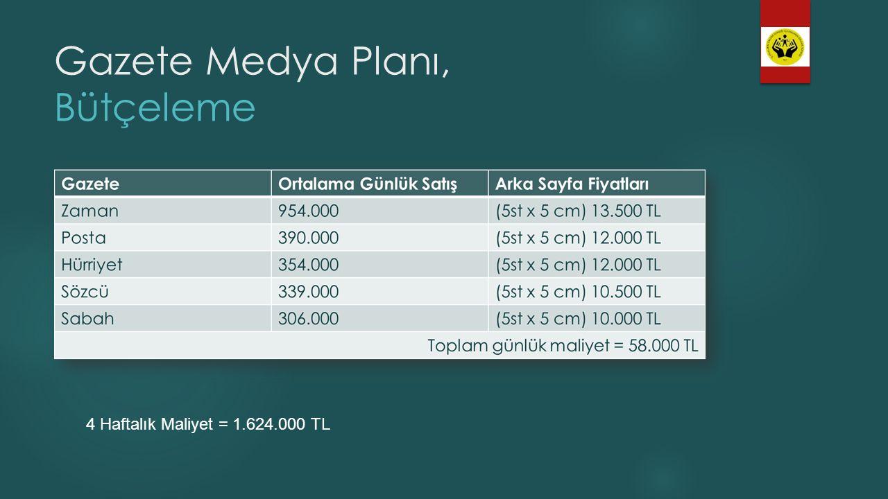 Gazete Medya Planı, Bütçeleme 4 Haftalık Maliyet = 1.624.000 TL