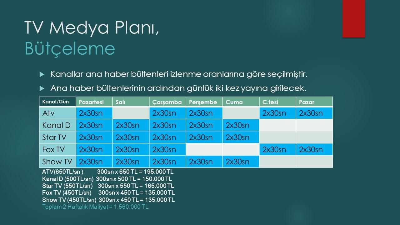 TV Medya Planı, Bütçeleme  Kanallar ana haber bültenleri izlenme oranlarına göre seçilmiştir.  Ana haber bültenlerinin ardından günlük iki kez yayın