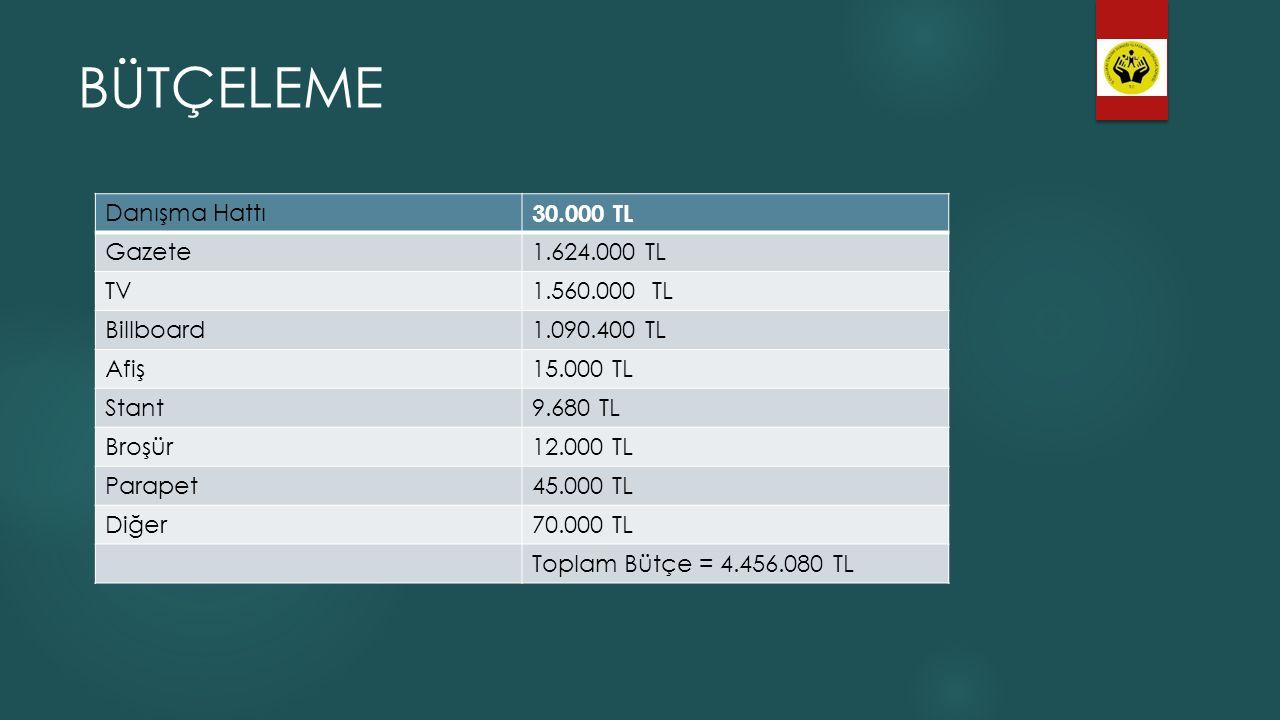 BÜTÇELEME Danışma Hattı 30.000 TL Gazete1.624.000 TL TV1.560.000 TL Billboard1.090.400 TL Afiş15.000 TL Stant9.680 TL Broşür12.000 TL Parapet45.000 TL