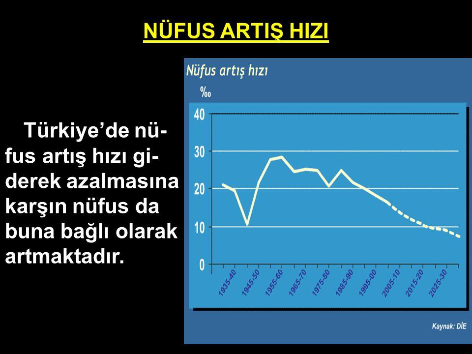 NÜFUS ARTIŞ HIZI Türkiye'de nü- fus artış hızı gi- derek azalmasına karşın nüfus da buna bağlı olarak artmaktadır.