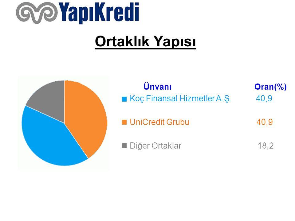 Ortaklık Yapısı Ünvanı Oran(%) Koç Finansal Hizmetler A.Ş. 40,9 UniCredit Grubu 40,9 Diğer Ortaklar 18,2