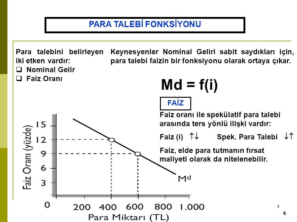 4 4 Para talebini belirleyen iki etken vardır:  Nominal Gelir  Faiz Oranı PARA TALEBİ FONKSİYONU Md = f(i) Keynesyenler Nominal Geliri sabit saydıkl