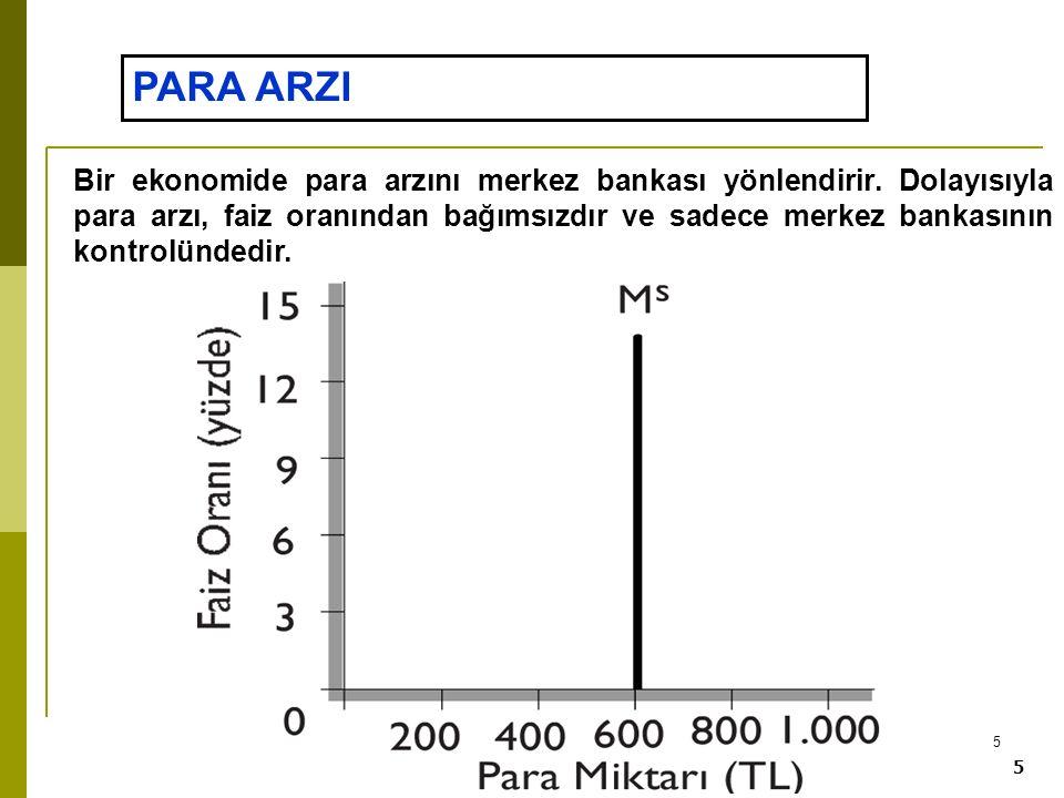 5 5 PARA ARZI Bir ekonomide para arzını merkez bankası yönlendirir. Dolayısıyla para arzı, faiz oranından bağımsızdır ve sadece merkez bankasının kont