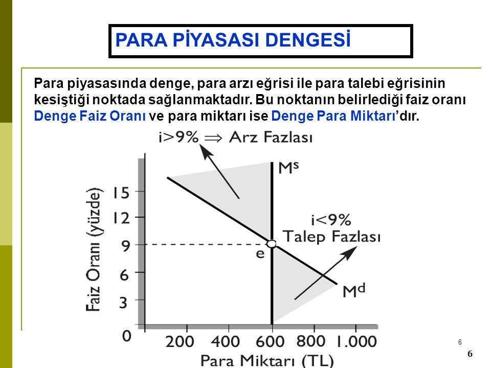 7 7 Denge faiz oranının altında Md > Ms dir.
