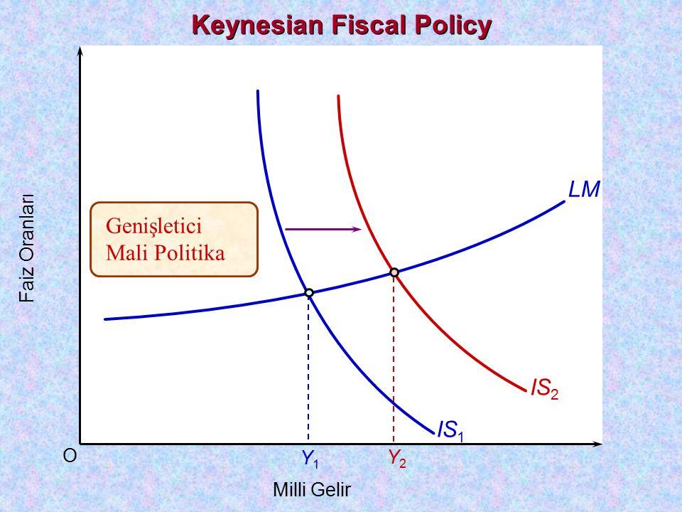 O Faiz Oranları Milli Gelir LM IS 1 Y1Y1 IS 2 Y2Y2 Genişletici Mali Politika Keynesian Fiscal Policy