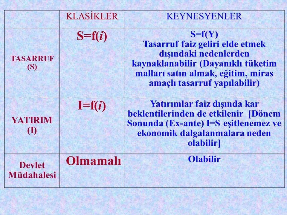 KLASİKLERKEYNESYENLER TASARRUF (S) S=f(i) S=f(Y) Tasarruf faiz geliri elde etmek dışındaki nedenlerden kaynaklanabilir (Dayanıklı tüketim malları satın almak, eğitim, miras amaçlı tasarruf yapılabilir) YATIRIM (I) I=f(i) Yatırımlar faiz dışında kar beklentilerinden de etkilenir [Dönem Sonunda (Ex-ante) I=S eşitlenemez ve ekonomik dalgalanmalara neden olabilir] Devlet Müdahalesi Olmamalı Olabilir