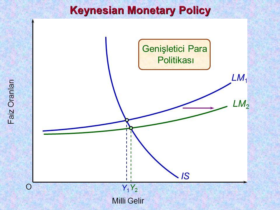 O Faiz Oranları Milli Gelir LM 1 IS Y1Y1 Y2Y2 Genişletici Parasal Politika LM 2 Monetarist Analysis of fiscal and monetary policy