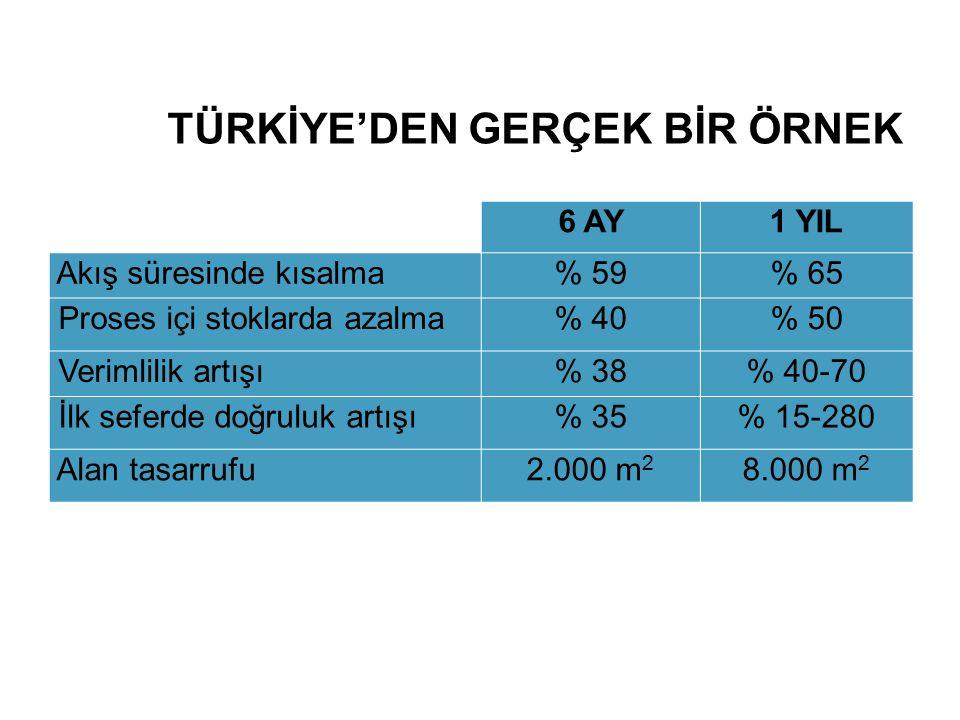 TÜRKİYE'DEN GERÇEK BİR ÖRNEK 6 AY1 YIL Akış süresinde kısalma% 59% 65 Proses içi stoklarda azalma% 40% 50 Verimlilik artışı% 38% 40-70 İlk seferde doğ