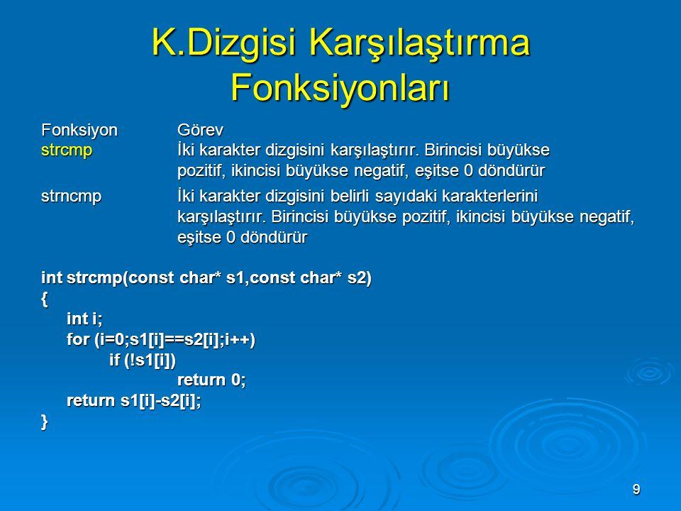 9 K.Dizgisi Karşılaştırma Fonksiyonları FonksiyonGörev strcmpİki karakter dizgisini karşılaştırır.