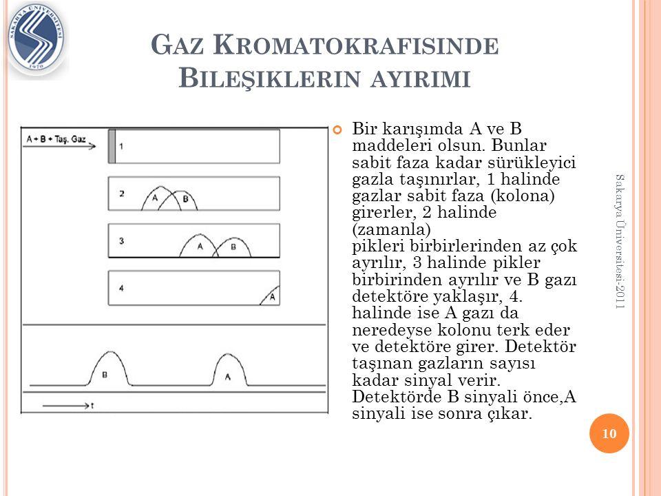 G AZ K ROMATOKRAFISINDE B ILEŞIKLERIN AYIRIMI Gaz kromatografisinde taban çizgisiyle sinyaller arasında kalan alanlar söz konusu gazların hacim oranlarına eşittir.