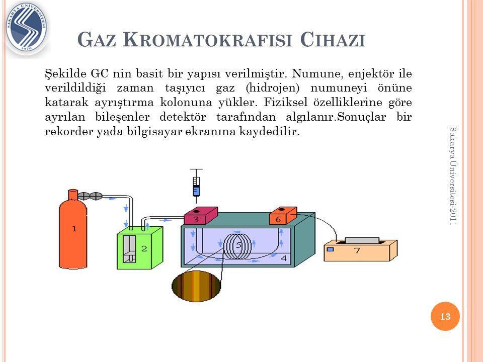 G AZ K ROMATOKRAFISININ A NA KISIMLARI 1.Taşıyıcı gaz sistemi 2.Numune enjekte etme kısmı 3.Isıtma kısmı 4.Ayırma kolonu 5.Dedektör 6.Yazıcı kısmı 14 Sakarya Üniversitesi-2011