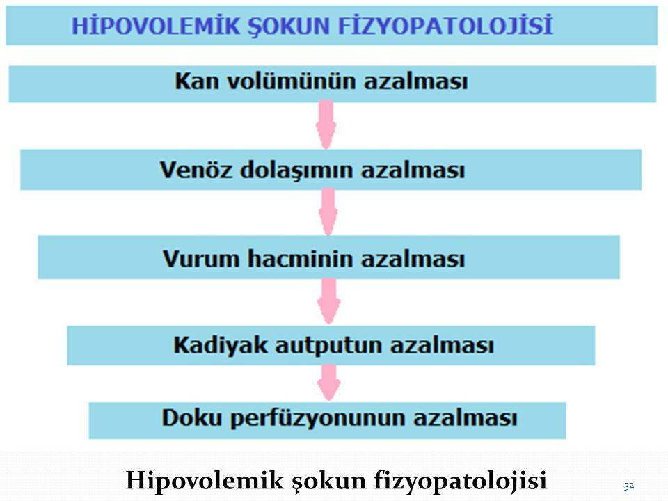 Hipovolemik şokun fizyopatolojisi 32
