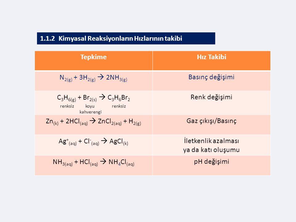 1.1.2 Kimyasal Reaksiyonların Hızlarının takibi TepkimeHız Takibi N 2(g) + 3H 2(g)  2NH 3(g) Basınç değişimi C 3 H 6(g) + Br 2(s)  C 3 H 6 Br 2 renk