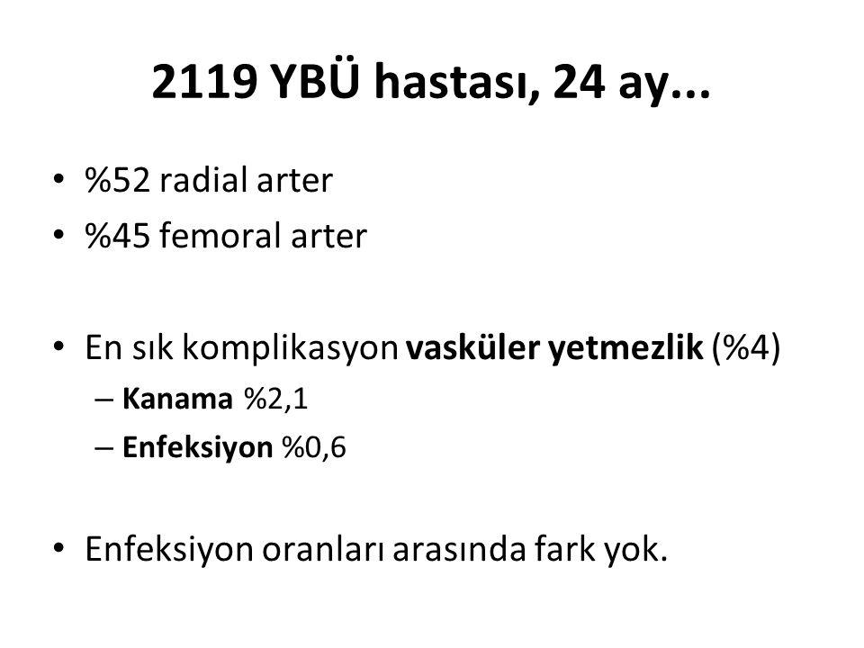 2119 YBÜ hastası, 24 ay...