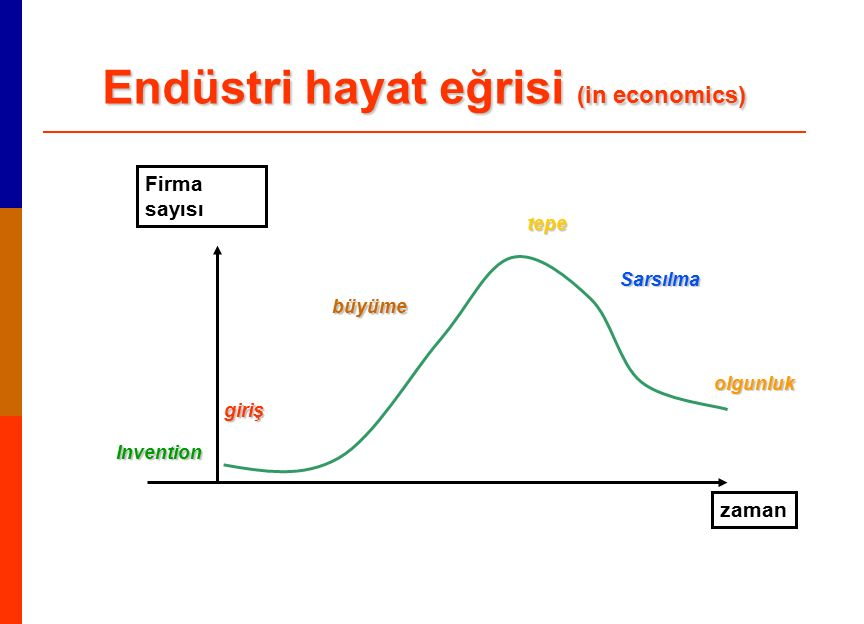 Endüstri hayat eğrisi (in economics) Firma sayısı zaman Invention giriş büyüme tepe Sarsılma olgunluk