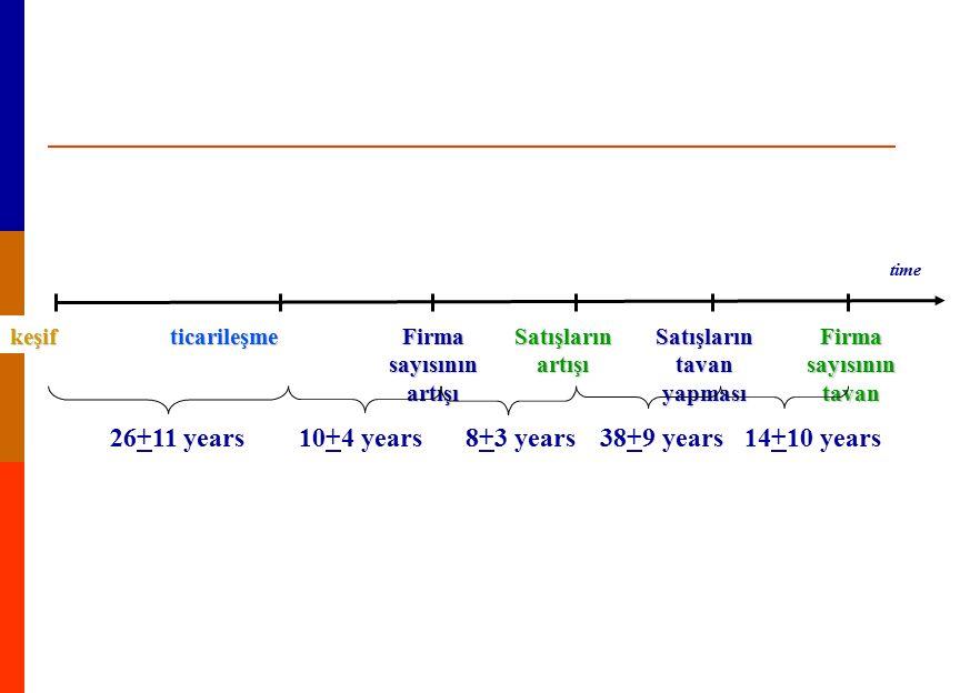 time keşifticarileşme Firma sayısının artışı Satışların artışı 26+11 years10+4 years8+3 years Satışların tavan yapması Firma sayısının tavan yapması 3