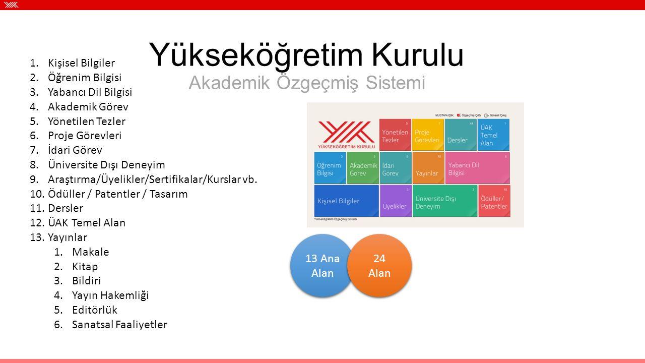 Yükseköğretim Kurulu Akademik Özgeçmiş Sistemi 1.Kişisel Bilgiler 2.Öğrenim Bilgisi 3.Yabancı Dil Bilgisi 4.Akademik Görev 5.Yönetilen Tezler 6.Proje