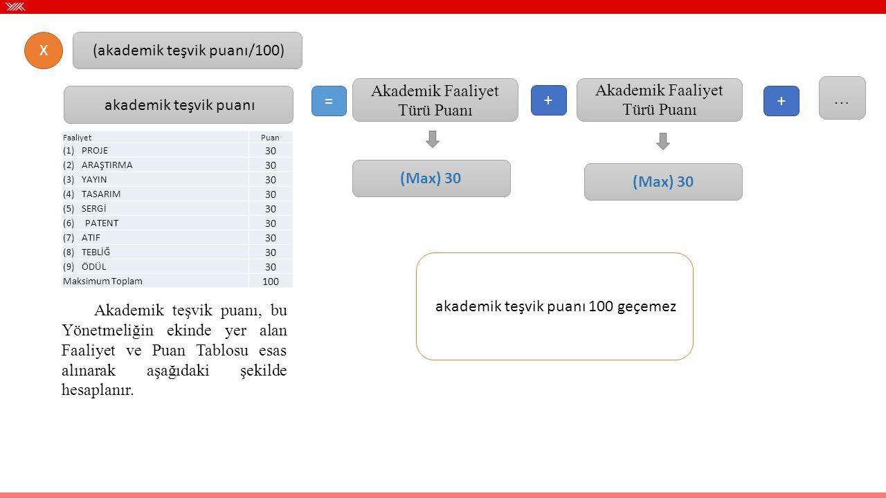 X (akademik teşvik puanı/100) akademik teşvik puanı FaaliyetPuan (1) PROJE 30 (2) ARAŞTIRMA 30 (3) YAYIN 30 (4) TASARIM 30 (5) SERGİ 30 (6) PATENT 30