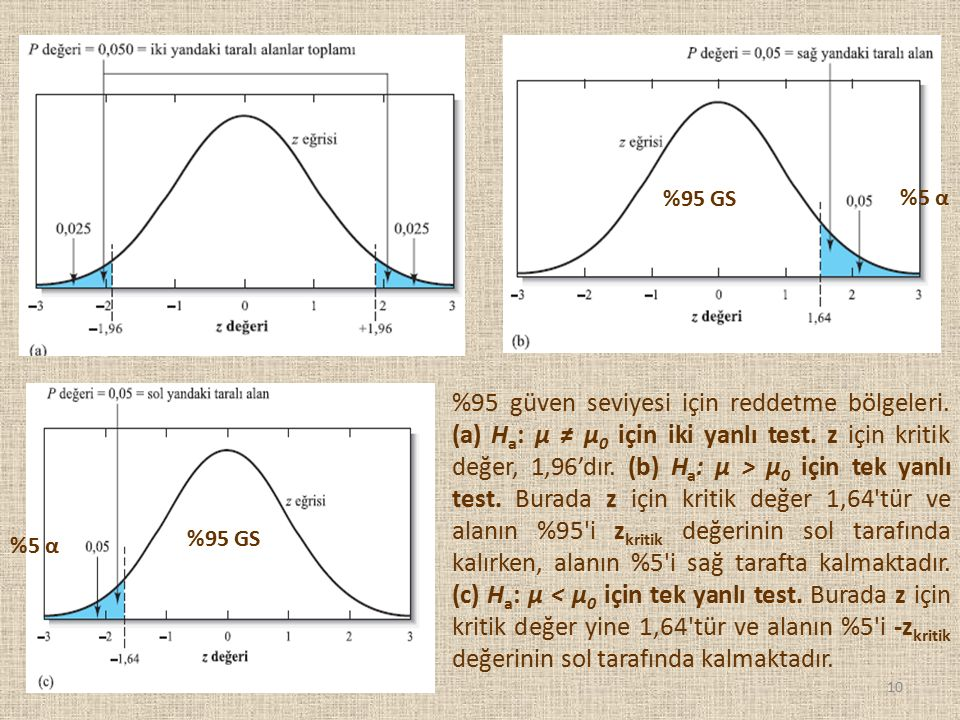 %95 güven seviyesi için reddetme bölgeleri. (a) H a : μ ≠ μ 0 için iki yanlı test. z için kritik değer, 1,96'dır. (b) H a : μ > μ 0 için tek yanlı tes