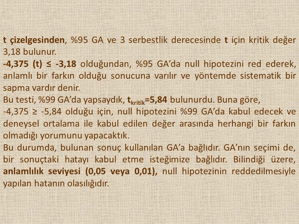 t çizelgesinden, %95 GA ve 3 serbestlik derecesinde t için kritik değer 3,18 bulunur. -4,375 (t) ≤ -3,18 olduğundan, %95 GA'da null hipotezini red ede